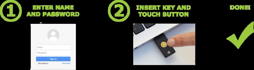 Cle USB U2F Yubico 1024x282 - La double authentification avec une clé USB U2F