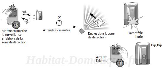Tyxal Access Delta Dore installation07 - Installation pack alarme Tyxal+ Access Delta Dore