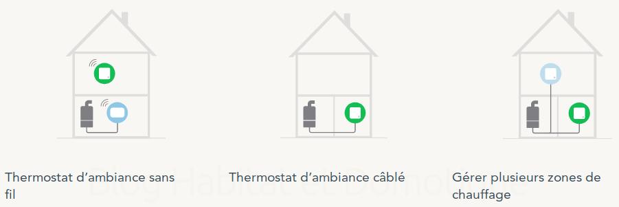 Thermostat Connectee Tado V3 Utilisation 26 - Découverte du thermostat connecté Tado V3+