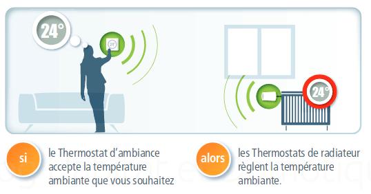 Thermostat ambiance radiateur Devolo 11 - Présentation du thermostat d'ambiance et de radiateur intelligent Devolo